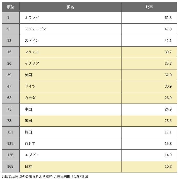 男尊女卑的日本社會