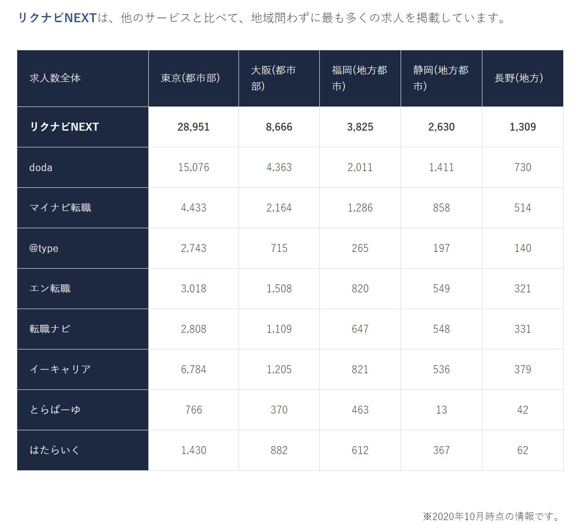 日本企業的招募情報解說及注意事項