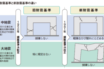 日本中長期住房問題的解決辦法