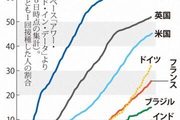 新冠疫苗接種日本龜速進行中
